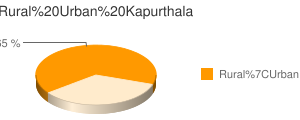 Kapurthala census population